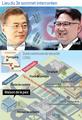 Lieu du 3e sommet intercoréen