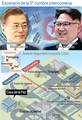 Escenario de la 3ª cumbre intercoreana