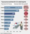 S. Korea 3rd-largest steel exporter to U.S.