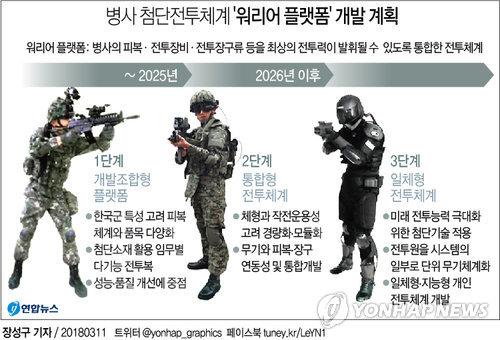 [그래픽] 병사 첨단전투체계 '워리어 플랫폼' 개발 계획