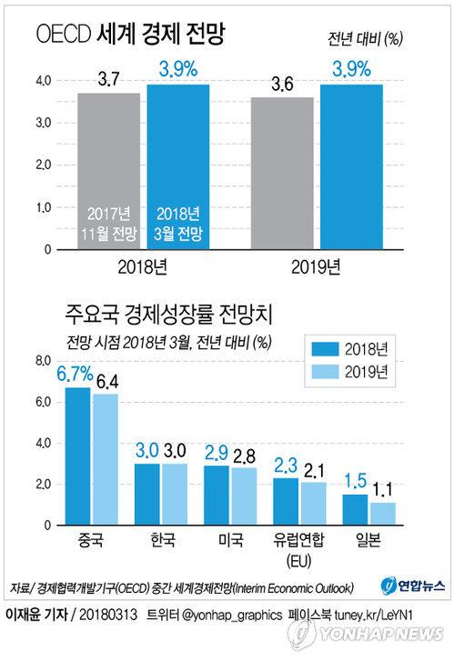 [그래픽] OECD 올해 세계경제성장률 전망치 3.9%로 상향