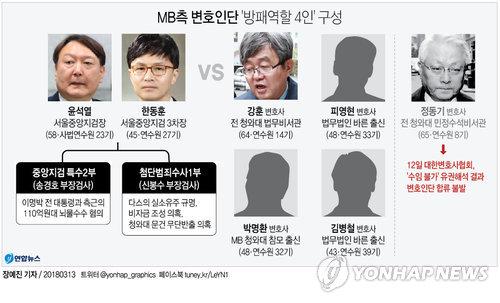 [그래픽] MB 변호인단에 박명환·김병철 합류, '방패 4인방' 구성(종합)