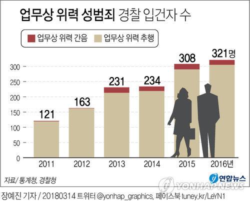 [그래픽] '업무상 위력' 성범죄 5년새 165%↑