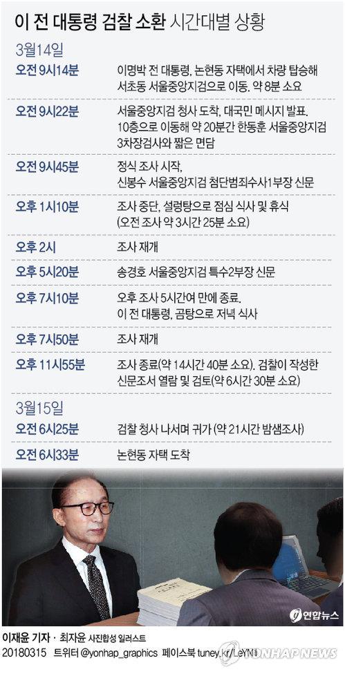 [그래픽] '검찰청서 21시간' 이명박 전 대통령의 길었던 하루