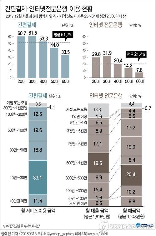 [그래픽] 간편결제 이용률 51.7%…30대 사용 최다