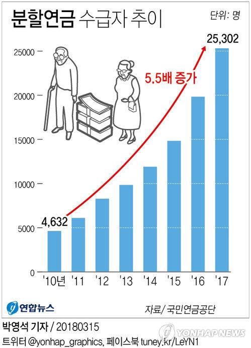 [그래픽] 국민연금 분할 수급자 급증