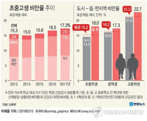 [그래픽] 초중고생 갈수록 뚱뚱해진다, 비만율 농촌이 더 높아