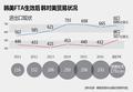 韩美FTA生效后韩对美贸易状况