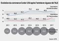 Evolution du commerce Corée-USA après l'entrée en vigueur de l'ALE