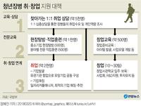 [그래픽] '청년장병 취·창업 활성화 대책'…1대1 맞춤형 상담 취업확대