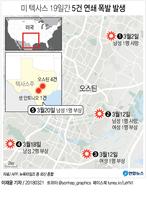 [그래픽] 미 텍사스서 19일간 5건 연쇄 폭발