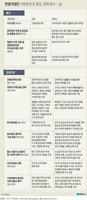 [그래픽] 헌법개정안 지방분권 및 총강, 경제분야 주요 내용 - ②