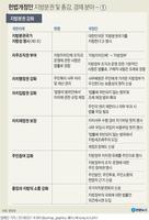 [그래픽] 헌법개정안 지방분권 및 총강, 경제분야 주요 내용 - ①