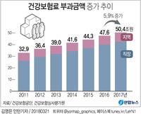 [그래픽] 건강보험료 부과액 '50조원' 첫 돌파