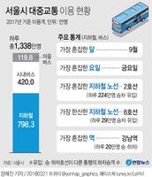 [그래픽] 서울시 대중교통 이용 주요 통계