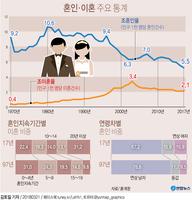 [그래픽] 혼인·이혼 주요 통계