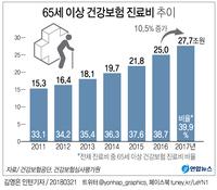 [그래픽] 65세 이상 건강보험 진료비 추이