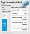 Public Transportation in Seoul