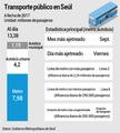 Transporte público en Seúl