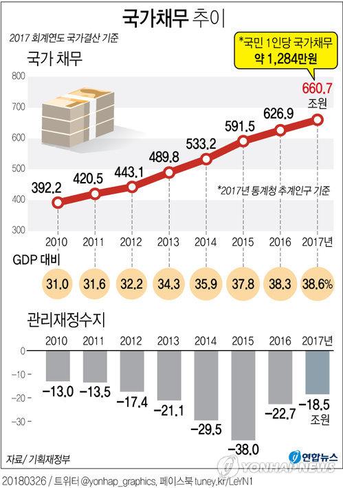 [그래픽] 지난해 국가채무 660조7천억원…국민 1인당 1,284만원