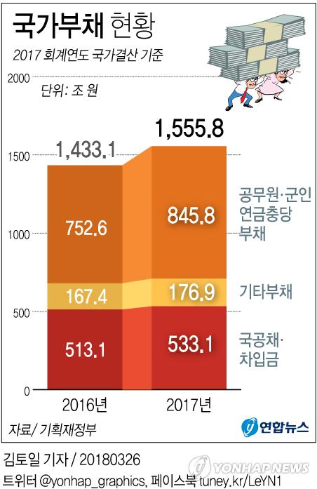 [그래픽] 국가부채 1천550조 돌파