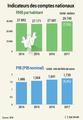 RNB par habitant de la Corée du Sud