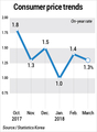 Consumer price growth eases in March