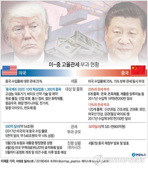 [그래픽] 미국 '관세폭탄' 중국 수입품 목록 공개