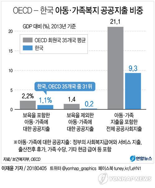 [그래픽] 한국 아동·가족복지 공공지출 비중 OECD 35개국중 31위