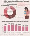Valeur économique de l'éducation d'un enfant