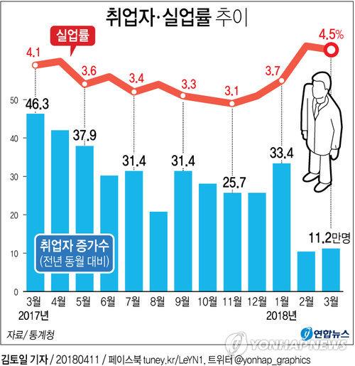 [그래픽] 3월 고용쇼크 취업자 11만2천명 증가