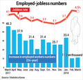 Korea's jobless rate hits 4.5 pct in March