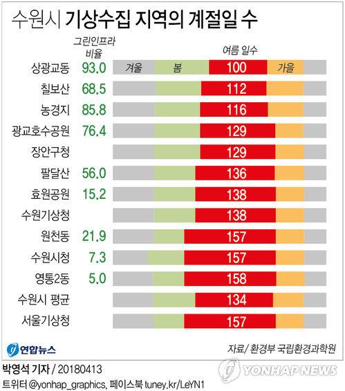 [그래픽] 수원시 기상수집 지역의 계절일 수