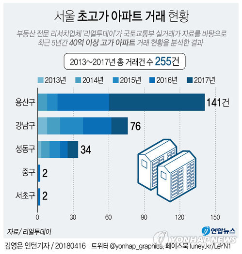 [그래픽] 40억 이상 고가 아파트 거래량 용산구 최다