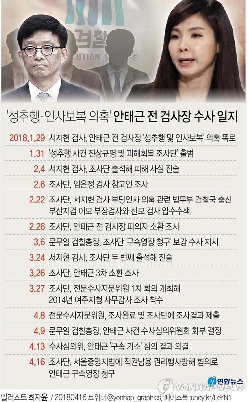 [그래픽] 검찰 안태근 '직권남용' 구속영장 청구