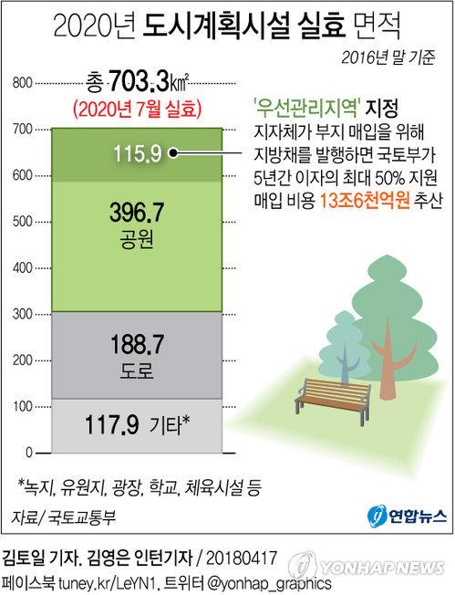 [그래픽] 2020년 도시공원 무더기 해제