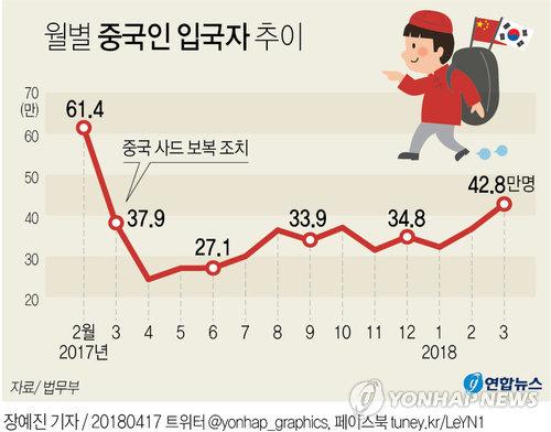 [그래픽] 3월 중국인 입국자 40만명대 회복