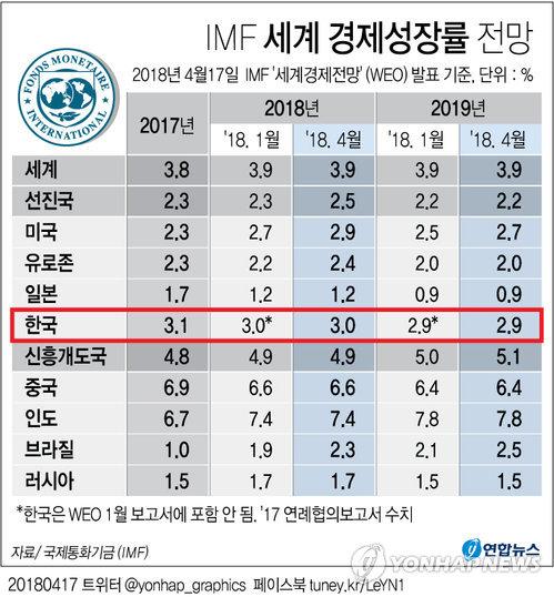 [그래픽] IMF 올 한국 경제 3.0% 성장전망 유지