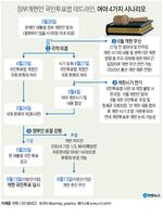 [그래픽] 하루 앞으로 다가온 국민투표법 데드라인, 4가지 시나리오