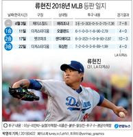 [그래픽] 류현진 2018년 MLB 등판 일지