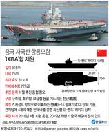 [그래픽] 중국 첫 국산 항모 '해군창건일' 시험 운항 나설듯