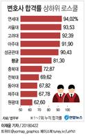 [그래픽] 변호사시험 합격률 연세대-서울대-고려대 순