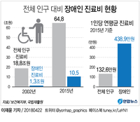 [그래픽] 장애인 1인당 연간 진료비, 전체 인구 평균의 3.3배