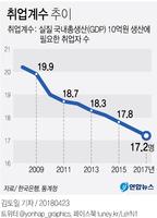 [그래픽] GDP 대비 취업자 수 사상 최소