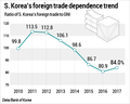 S. Korea's foreign trade dependence trend