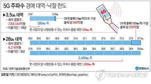 [그래픽] 5G 주파수 한도 '총량제한' 시행, 6월15일 경매 개시