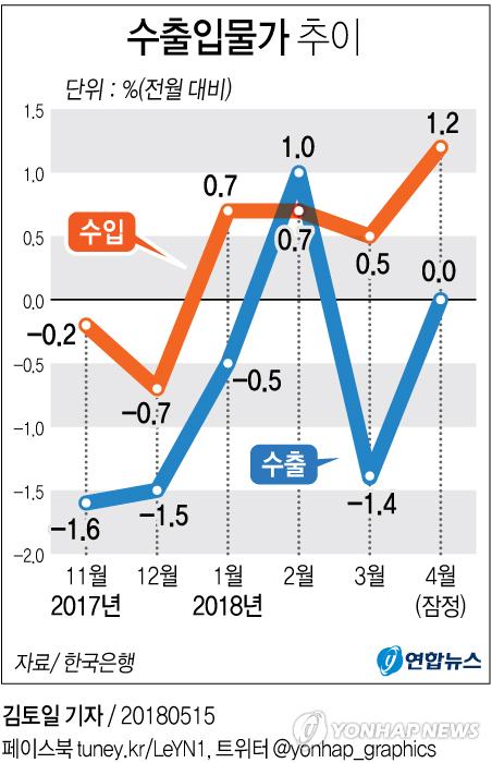 [그래픽] 유가 상승에 4월 수입물가 7개월만에 최대 상승