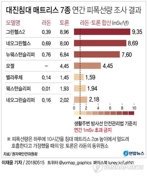 """[그래픽] """"대진침대 7종, 방사선 기준치의 최고 9.3배"""""""