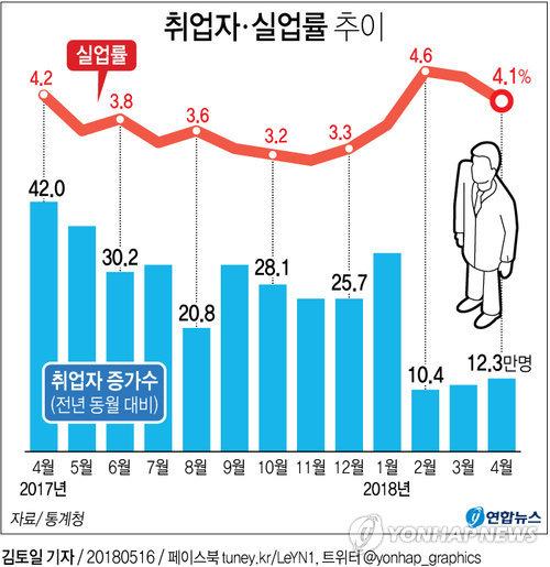 [그래픽] '또 쇼크' 취업자 증가 3개월째 10만명대