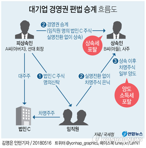 [그래픽] 대기업 경영권 편법 승계 백태